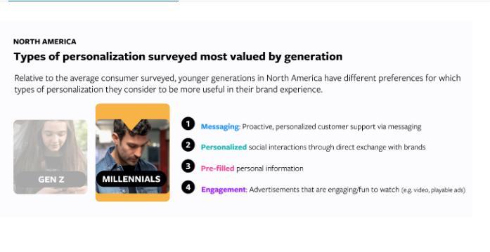 Leading  Leads Using Social Media