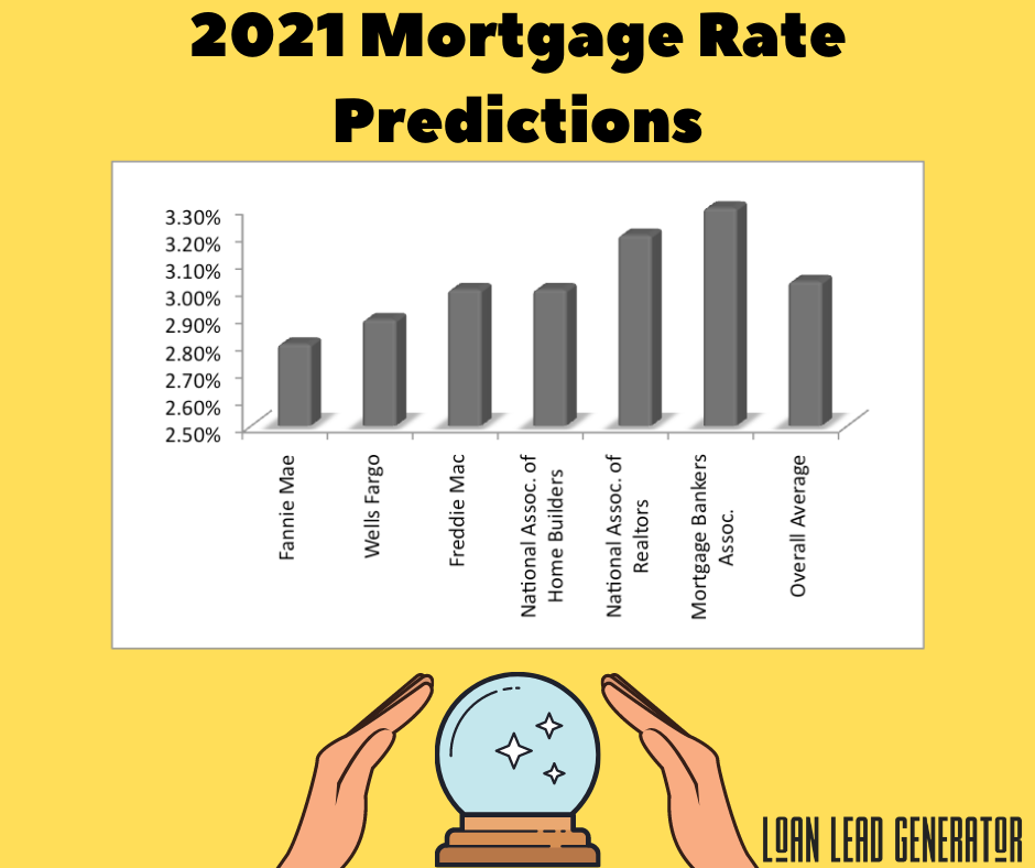 Mortgage Rates: Predictions for 2021