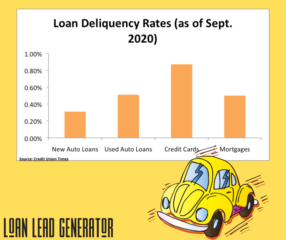 Slow and Steady Auto Loan Growth And Improving Quality