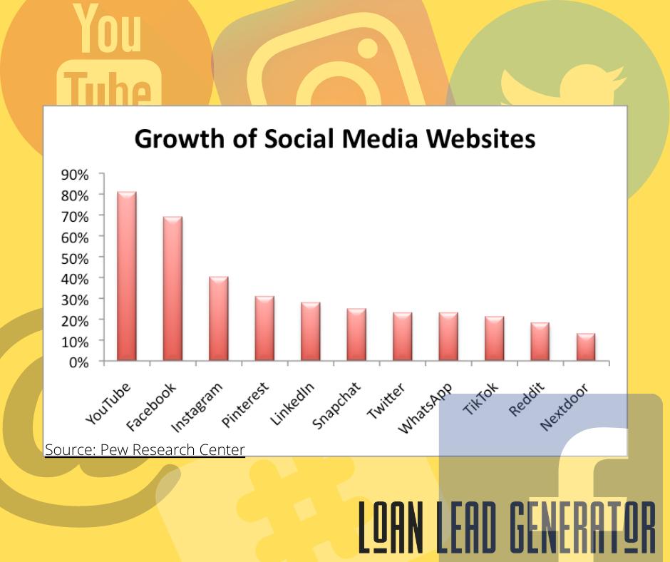 YouTube Is #1 In Social Media Use