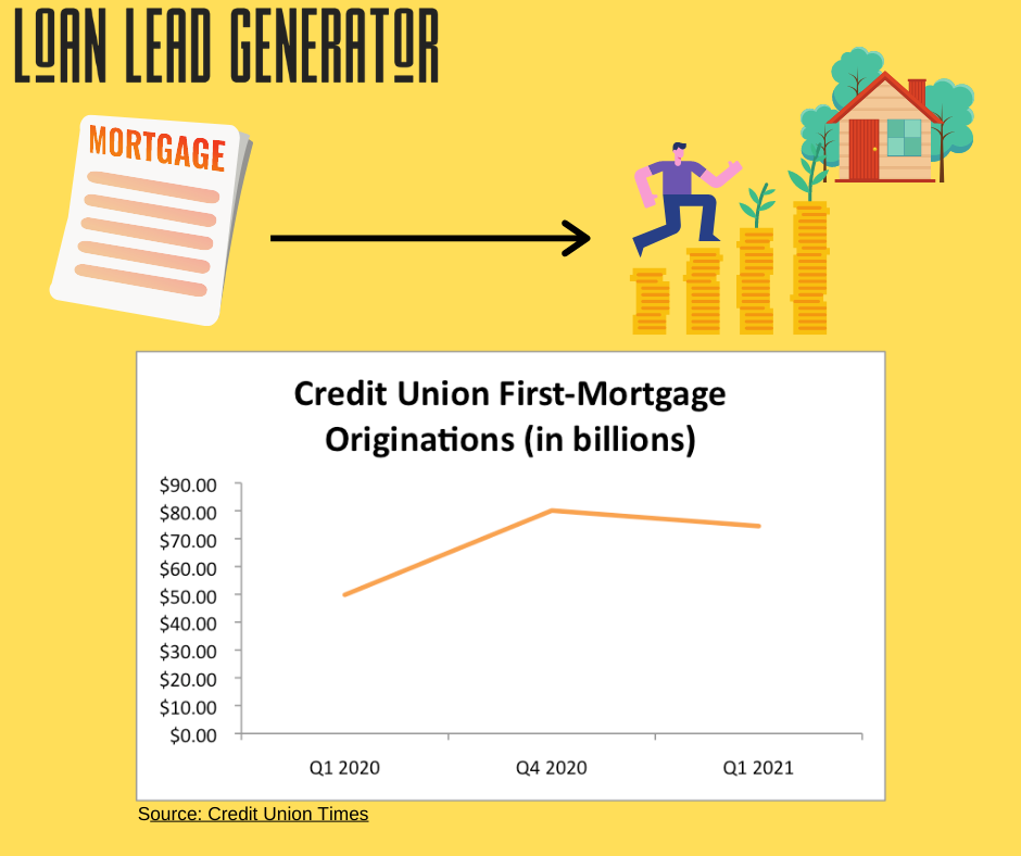 Credit Union Mortgage Shares Show Promise And Concern