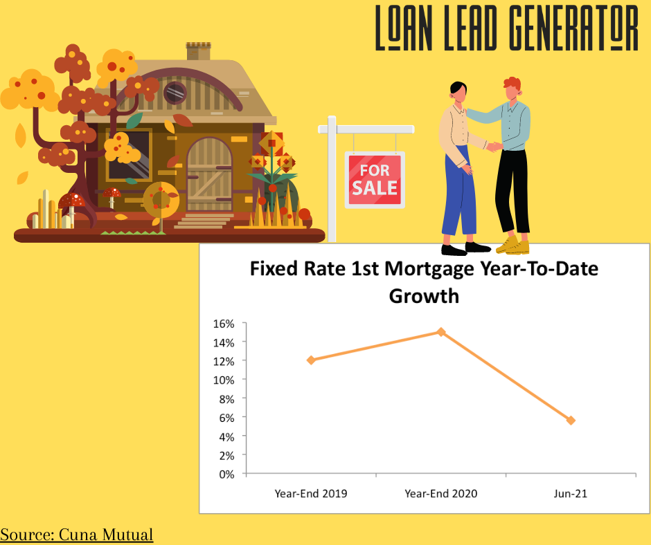 Credit Unions See Q2 Mortgage Growth And Setbacks